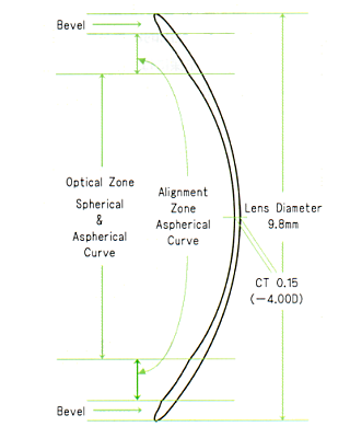エスタージュEX-Gのレンズデザイン