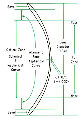 エスタージュEX タイプUAのレンズデザイン