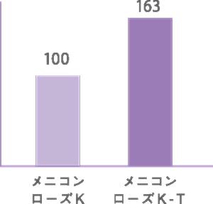ローズK-Tの酸素透過性