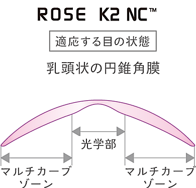 ローズK2NCのデザイン